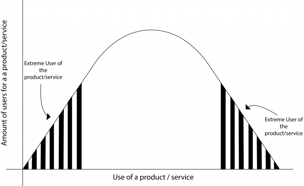 Graph of Extreme Users of a product