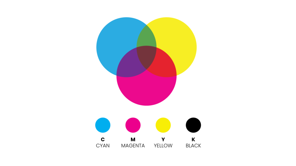 graphic showing the colour wheel for CMYK colour model