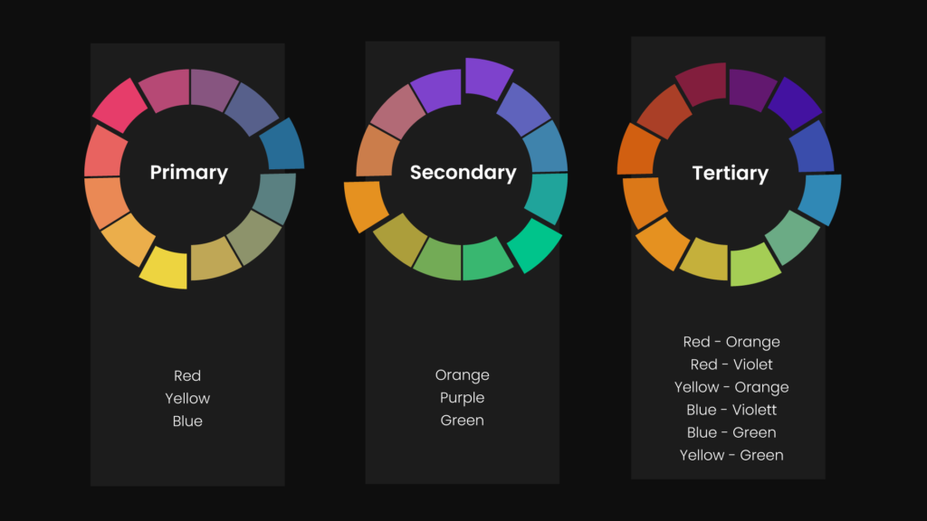a graphic showing three colours wheels with one highlighting primary colours the second highlighting secondary colours and the third highlighting tertiary colours