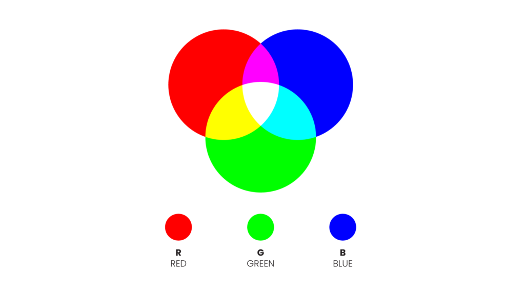 graphic showing a visual representation of the RGB colour model with red green and blue clearly labelled