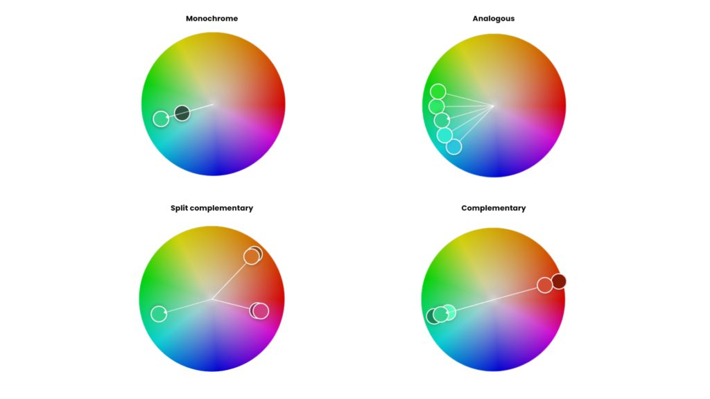 graphic showing colour harmonies monochromatic analagous complementary split complementary